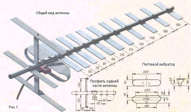 Дециметровые антенны размеры